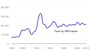 Figure 3 - Fares by GDP/capita