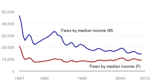 Figure 4 - Median income by sex